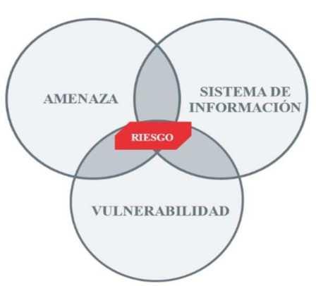 AMENAZAS, VULNERABILIDADES Y RIESGOS.